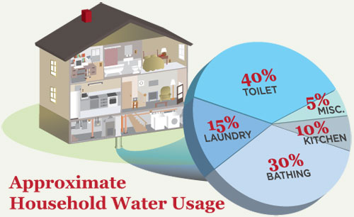 household water usage